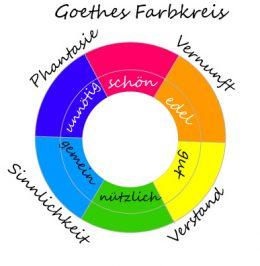 goethesfarbkreis